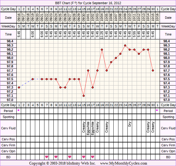 BBT Chart for cycle Sep 16, 2012