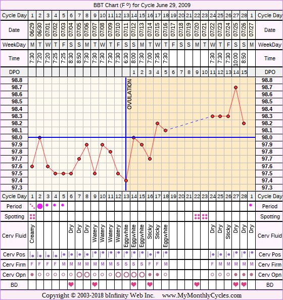 Fertility Chart for cycle Jun 29, 2009