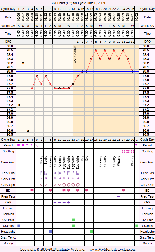 Fertility Chart for cycle Jun 6, 2009, chart owner tags: After the Pill, BFN (Not Pregnant), Ovulation Prediction Kits