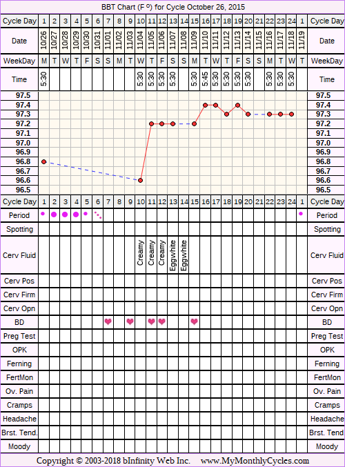 Fertility Chart for cycle Oct 26, 2015, chart owner tags: Over Weight