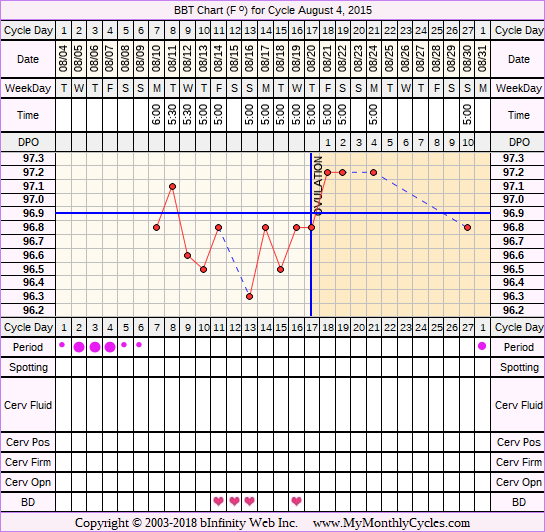 Fertility Chart for cycle Aug 4, 2015, chart owner tags: BFN (Not Pregnant), Over Weight, Stress Cycle