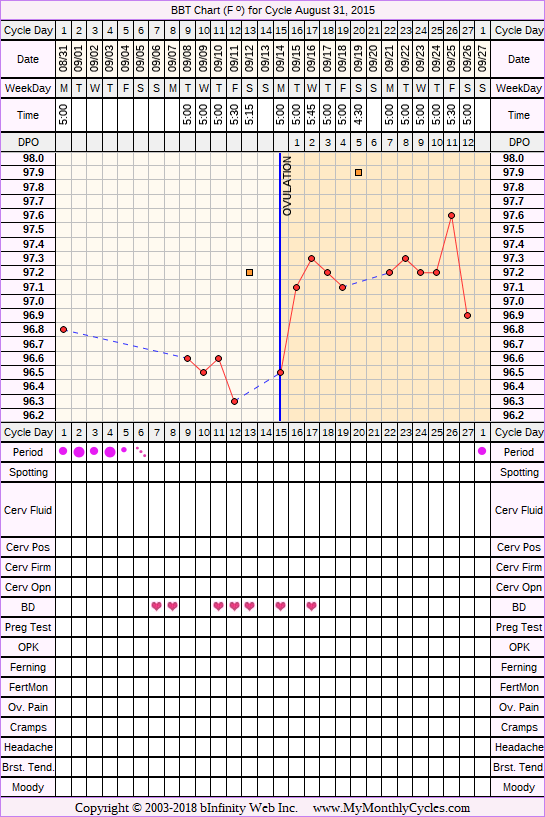 Fertility Chart for cycle Aug 31, 2015, chart owner tags: BFN (Not Pregnant), Over Weight