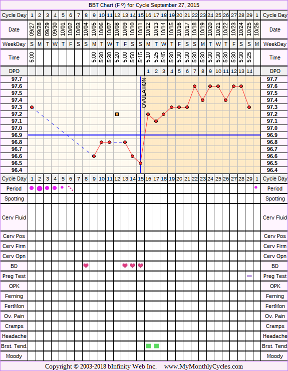 Fertility Chart for cycle Sep 27, 2015, chart owner tags: BFN (Not Pregnant), Over Weight