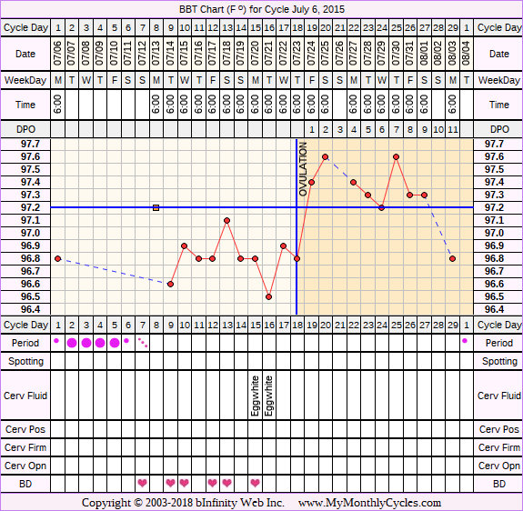 Fertility Chart for cycle Jul 6, 2015, chart owner tags: BFN (Not Pregnant), Over Weight, Stress Cycle