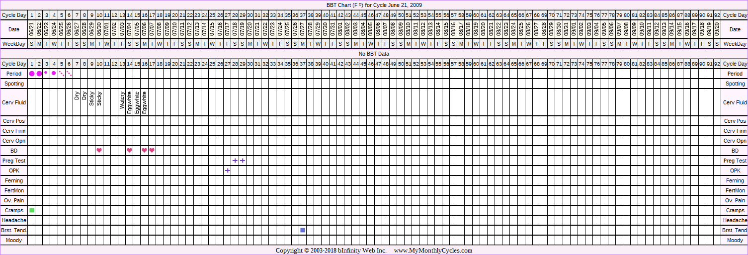 Fertility Chart for cycle Jun 21, 2009, chart owner tags: BFP (Pregnant)