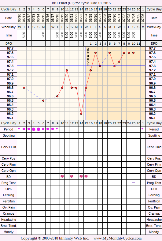 Fertility Chart for cycle Jun 10, 2015, chart owner tags: BFN (Not Pregnant), Over Weight