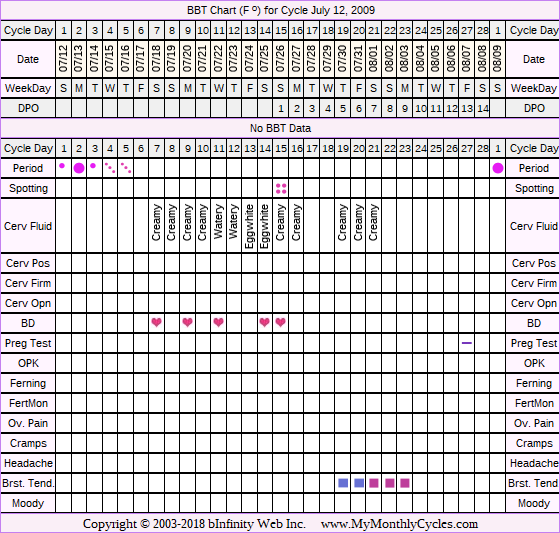 Fertility Chart for cycle Jul 12, 2009, chart owner tags: Acupuncture, BFN (Not Pregnant), Endometriosis, IUI, Other Meds