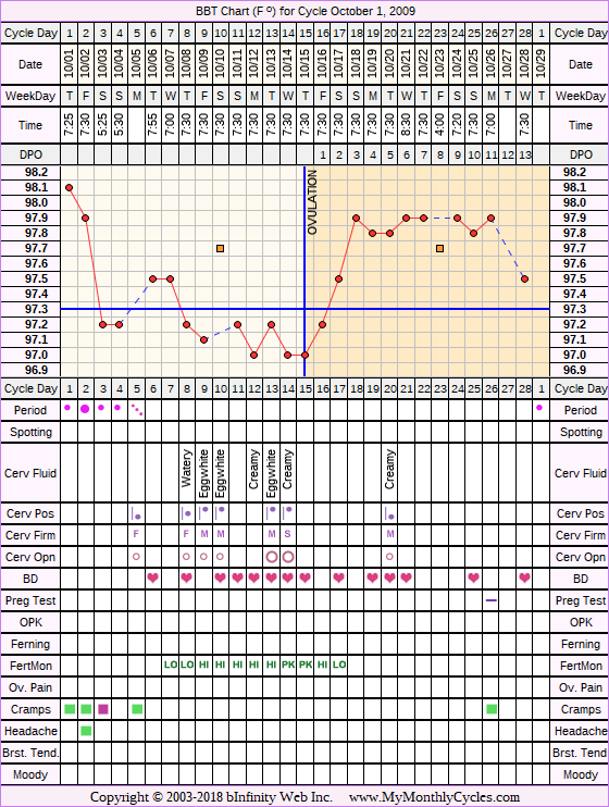 Fertility Chart for cycle Oct 1, 2009, chart owner tags: After the Pill, BFN (Not Pregnant), Fertility Monitor, Miscarriage, Ovulation Prediction Kits, PCOS