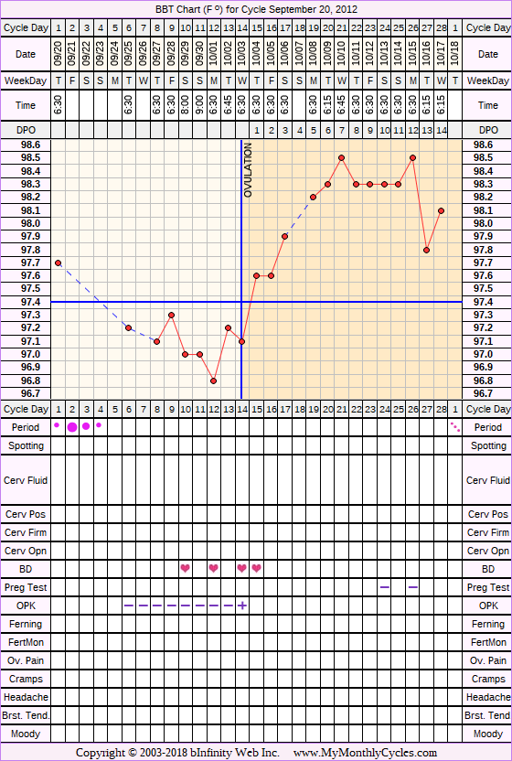 Fertility Chart for cycle Sep 20, 2012, chart owner tags: BFN (Not Pregnant), Ovulation Prediction Kits, Over Weight