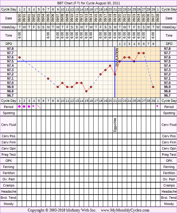 Fertility Chart for cycle Aug 30, 2011