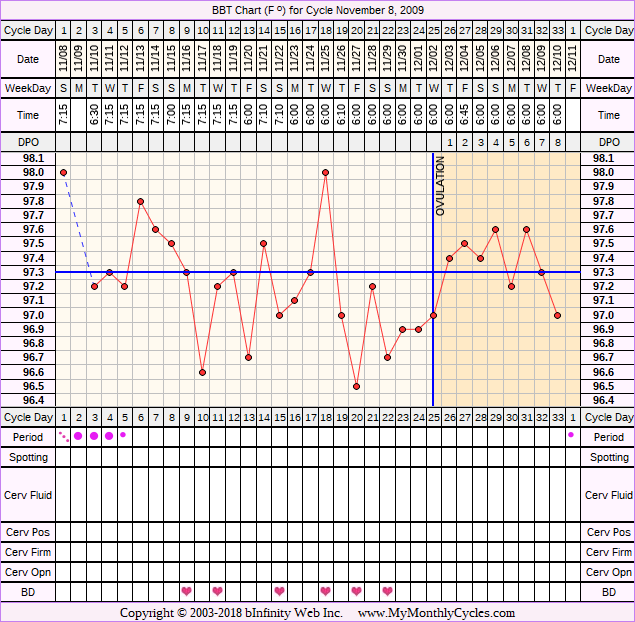 Fertility Chart for cycle Nov 8, 2009, chart owner tags: Metformin, Over Weight, PCOS, Uterine Fibroids