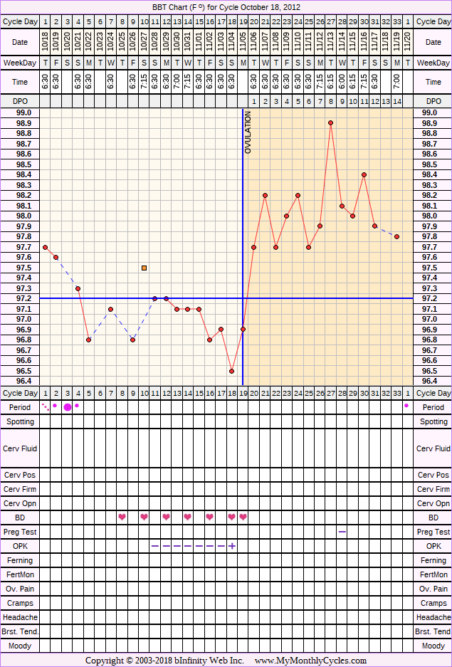 Fertility Chart for cycle Oct 18, 2012, chart owner tags: BFN (Not Pregnant), Ovulation Prediction Kits