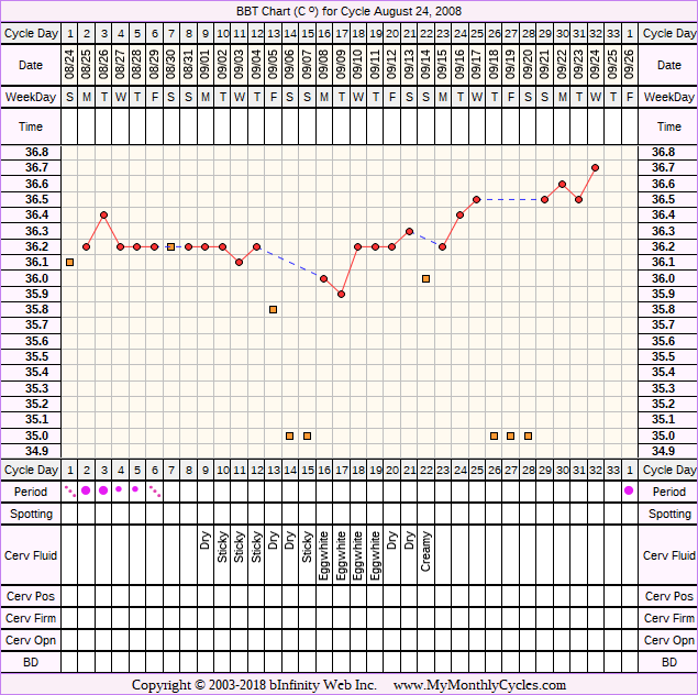 Fertility Chart for cycle Aug 24, 2008, chart owner tags: BFN (Not Pregnant)