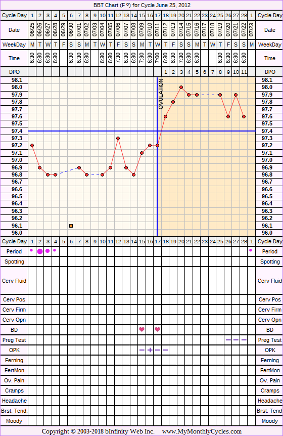 Fertility Chart for cycle Jun 25, 2012, chart owner tags: BFN (Not Pregnant), Ovulation Prediction Kits, Over Weight