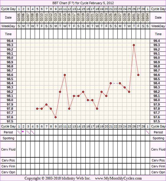 Fertility Chart for cycle Feb 5, 2012