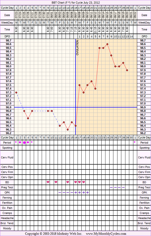 Fertility Chart for cycle Jul 23, 2012, chart owner tags: BFN (Not Pregnant), Ovulation Prediction Kits, Over Weight