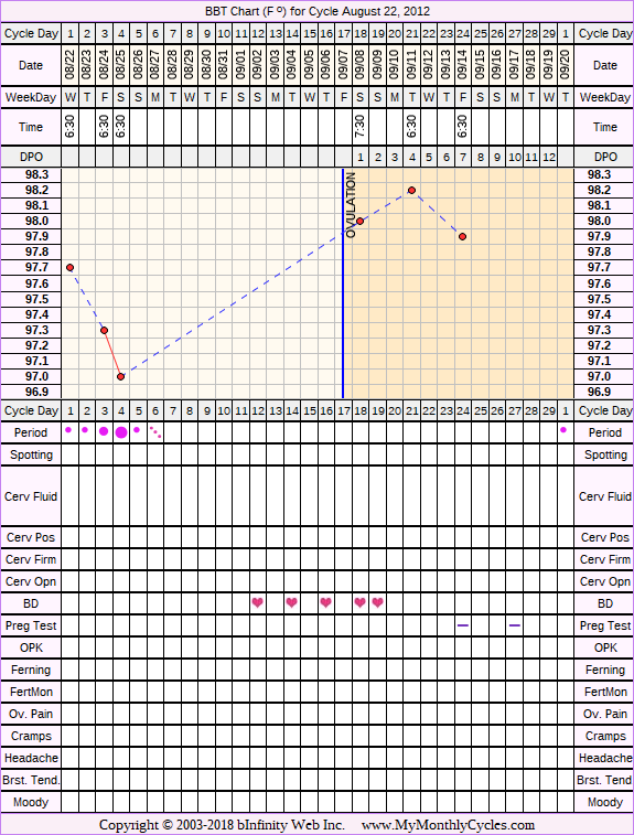 Fertility Chart for cycle Aug 22, 2012, chart owner tags: BFN (Not Pregnant), Over Weight