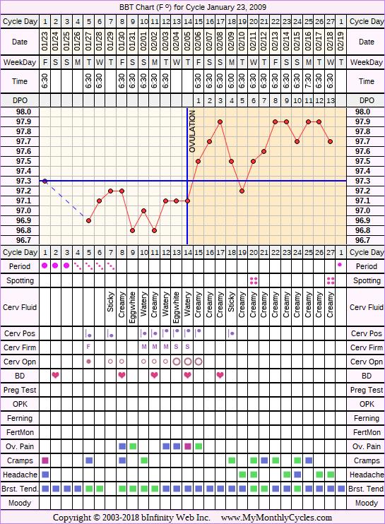 Fertility Chart for cycle Jan 23, 2009