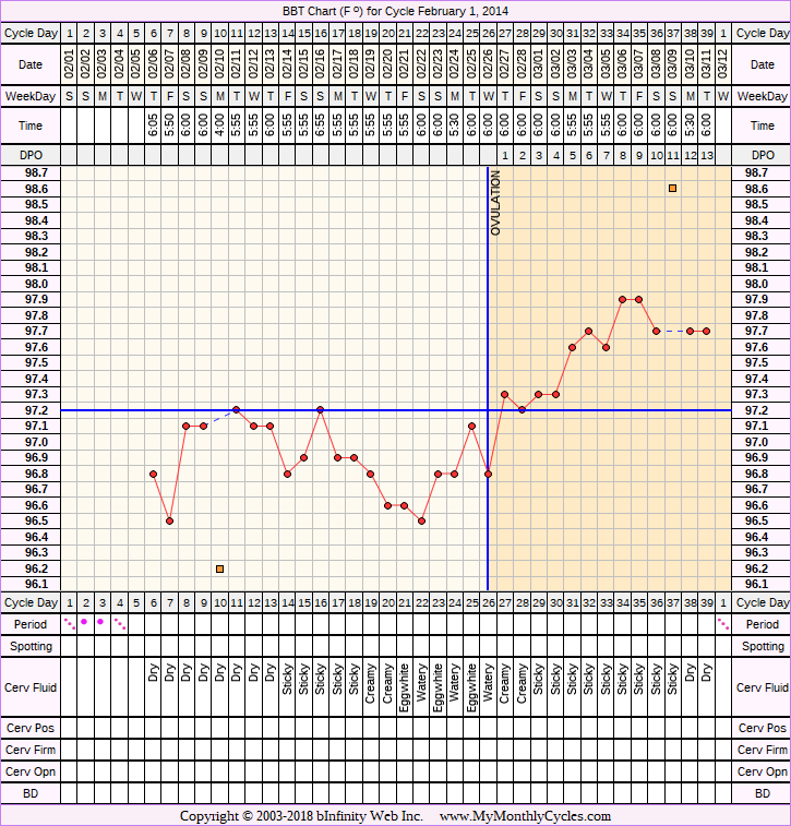 Fertility Chart for cycle Feb 1, 2014, chart owner tags: Anovulatory, BFN (Not Pregnant), BFP (Pregnant), Herbal Fertility Supplement, Miscarriage, Other Meds, Over Weight, PCOS