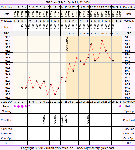 Fertility Chart for cycle Jul 12, 2008, chart owner tags: Clomid, IUI, Miscarriage, Metformin, PCOS