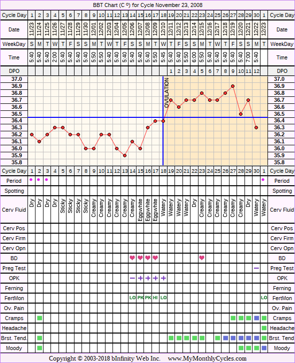 Fertility Chart for cycle Nov 23, 2008, chart owner tags: BFN (Not Pregnant), Fertility Monitor, Herbal Fertility Supplement, Illness, Ovulation Prediction Kits