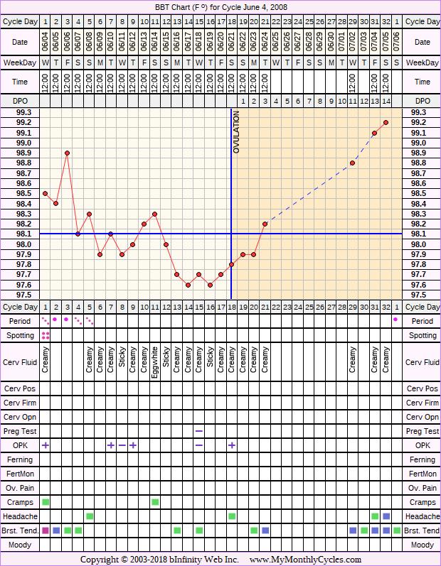 Fertility Chart for cycle Jun 4, 2008