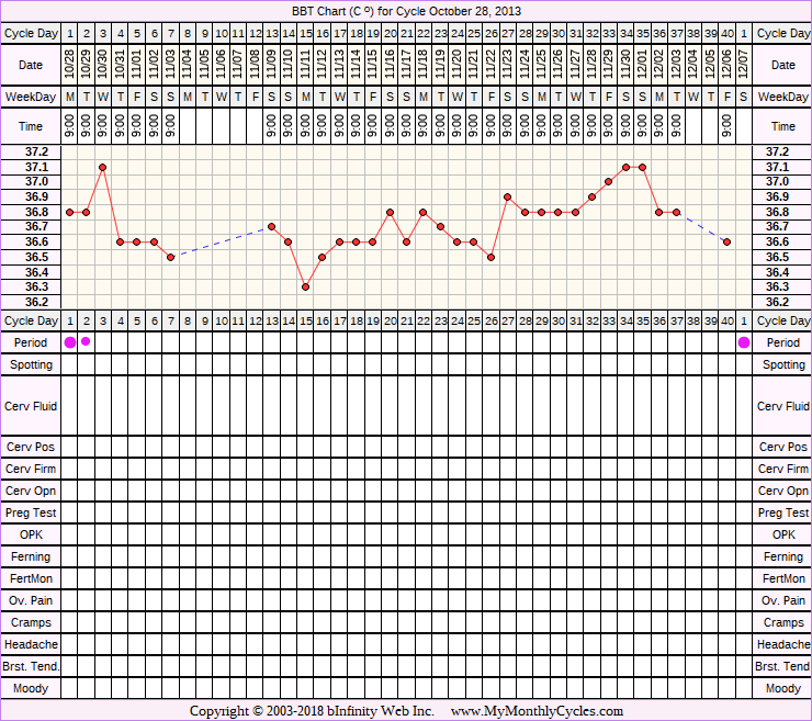 Fertility Chart for cycle Oct 28, 2013