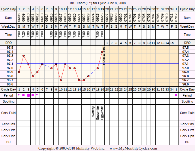 Fertility Chart for cycle Jun 8, 2008, chart owner tags: Clomid, IUI, Miscarriage, Metformin, PCOS