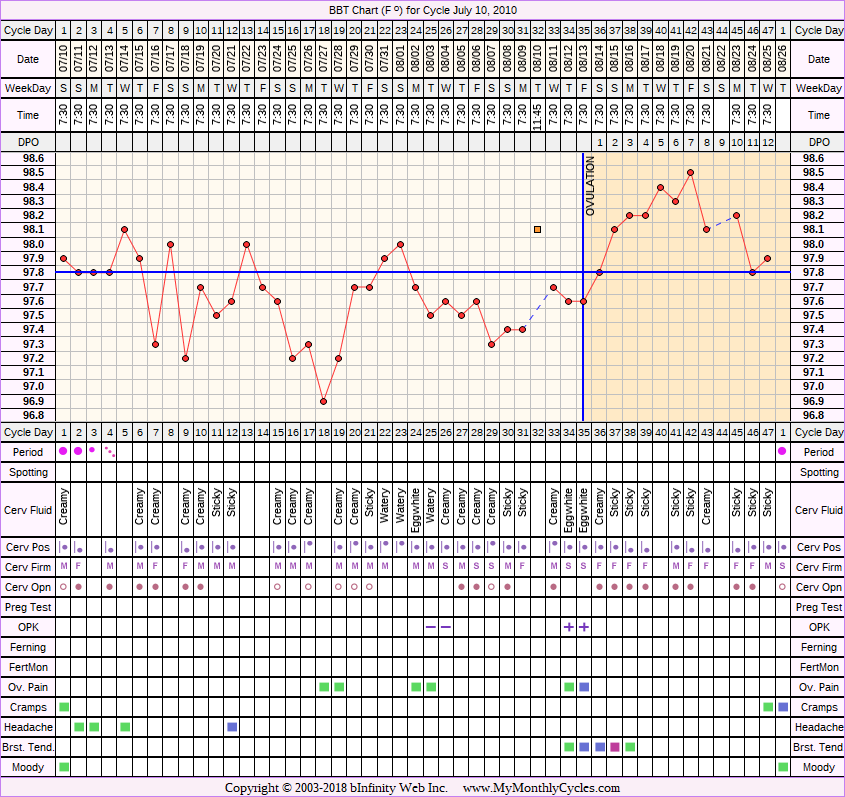 BBT Chart for cycle Jul 10, 2010