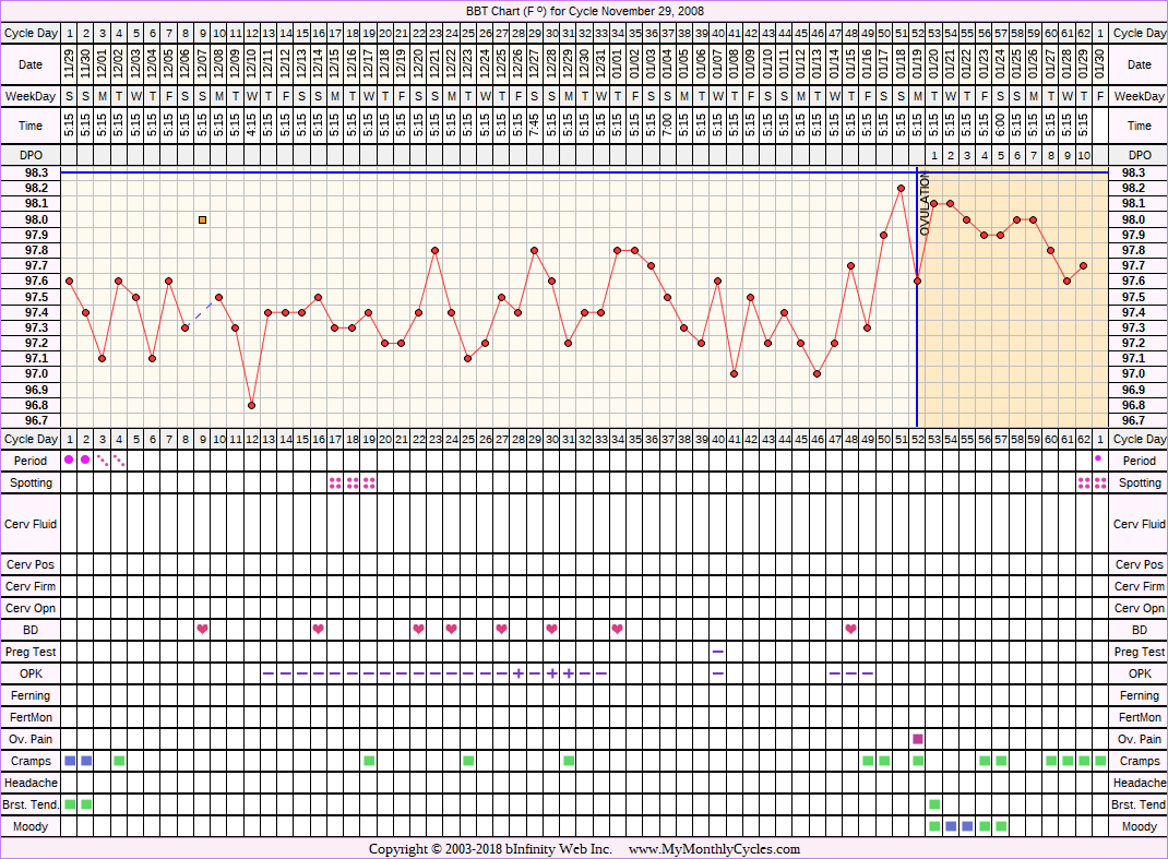 Fertility Chart for cycle Nov 29, 2008, chart owner tags: After the Pill, BFN (Not Pregnant), Miscarriage, Ovulation Prediction Kits, Over Weight, PCOS