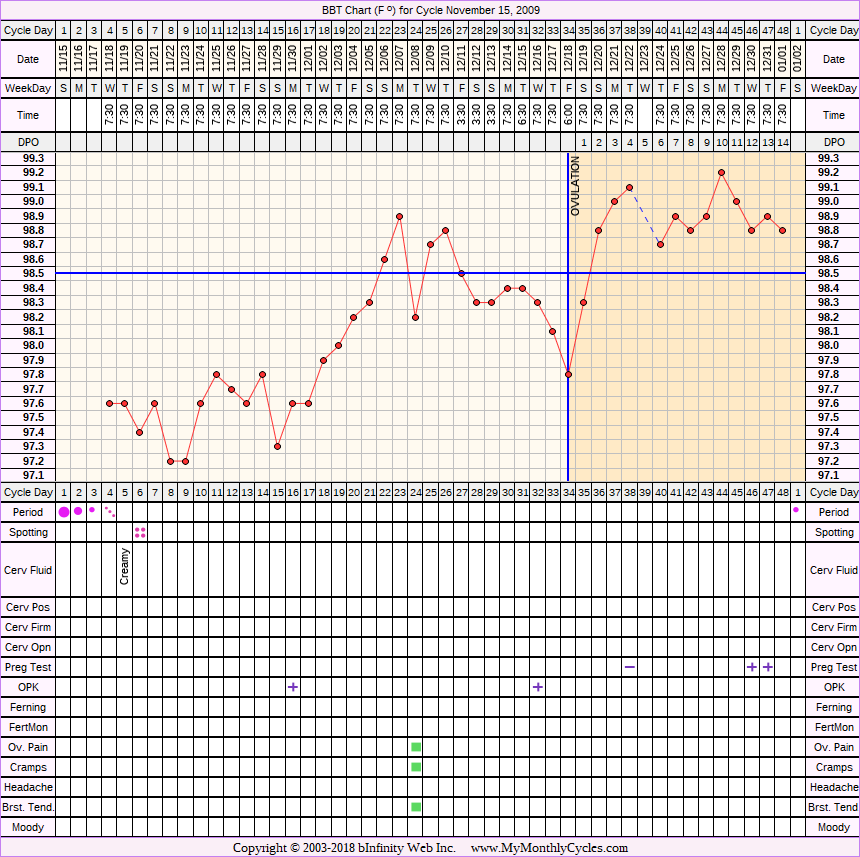 Fertility Chart for cycle Nov 15, 2009, chart owner tags: BFN (Not Pregnant), BFP (Pregnant), Herbal Fertility Supplement, Ovulation Prediction Kits