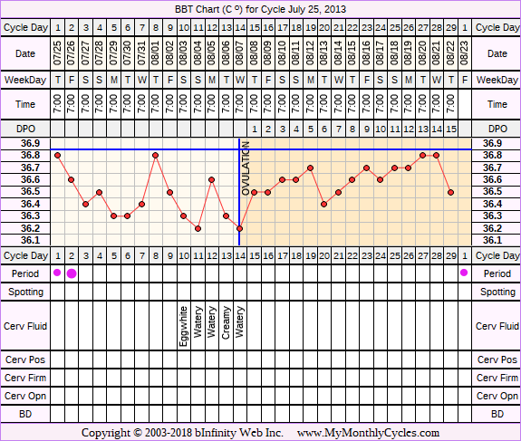 Fertility Chart for cycle Jul 25, 2013, chart owner tags: BFN (Not Pregnant), Ovulation Prediction Kits, Other Meds, Slow Riser, Stress Cycle