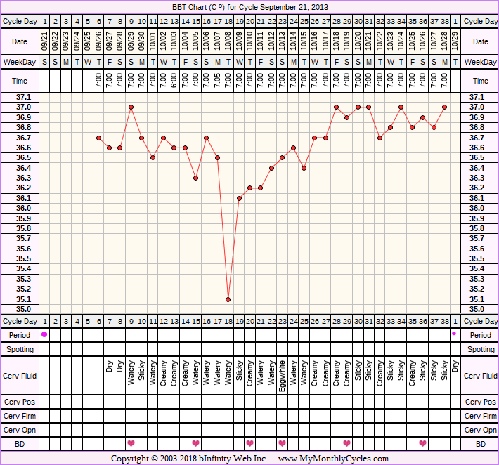 Fertility Chart for cycle Sep 21, 2013, chart owner tags: Long Luteal Phase, Slow Riser, Stress Cycle