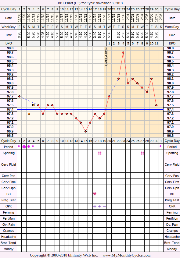 Fertility Chart for cycle Nov 8, 2013, chart owner tags: PCOS