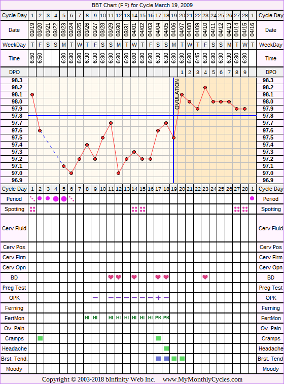 Fertility Chart for cycle Mar 19, 2009, chart owner tags: Acupuncture, BFN (Not Pregnant), Fertility Monitor, Herbal Fertility Supplement, Ovulation Prediction Kits