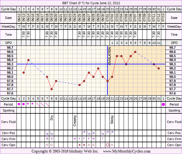 Fertility Chart for cycle Jun 12, 2012, chart owner tags: Ovulation Prediction Kits
