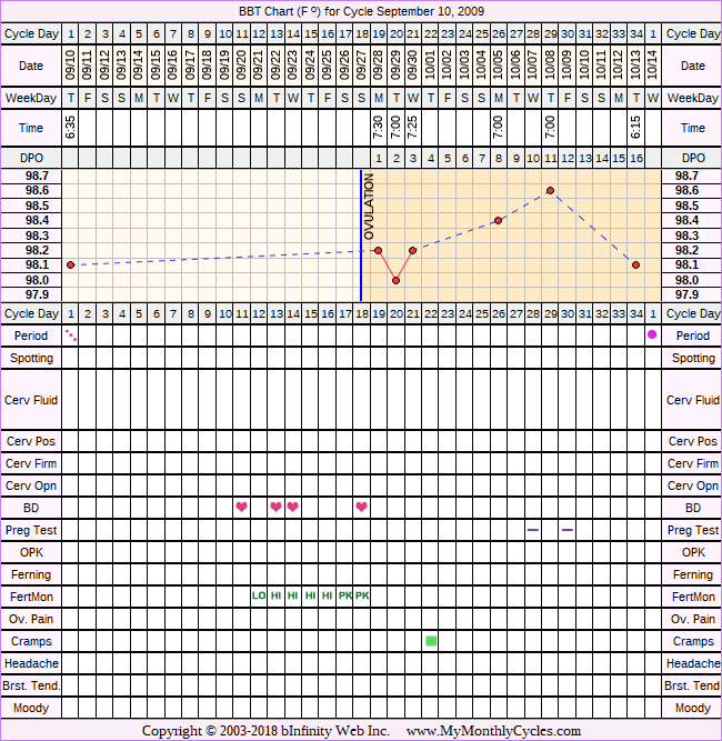 Fertility Chart for cycle Sep 10, 2009, chart owner tags: Clomid, Fertility Monitor, IUI