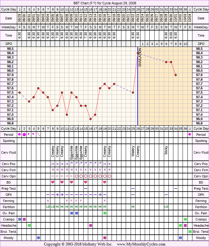 Fertility Chart for cycle Aug 29, 2008, chart owner tags: Anovulatory, BFN (Not Pregnant), Clomid, Fertility Monitor, Metformin, Ovulation Prediction Kits