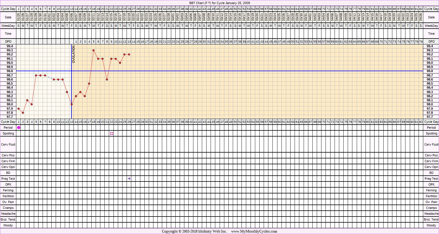Fertility Chart for cycle Jan 25, 2009, chart owner tags: BFP (Pregnant)