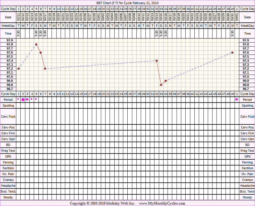 BBT Chart for cycle Feb 11, 2014