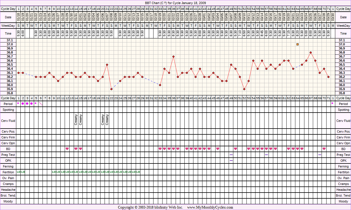 Fertility Chart for cycle Jan 18, 2009, chart owner tags: Anovulatory, BFN (Not Pregnant), Fertility Monitor, Over Weight, PCOS