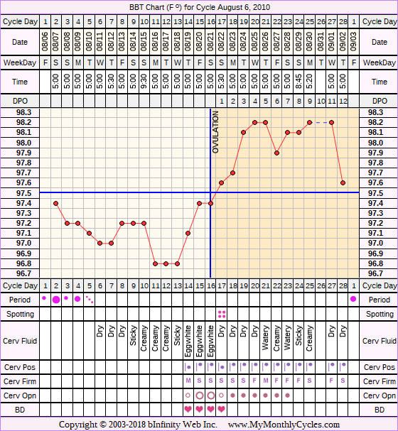 BBT Chart for cycle Aug 6, 2010