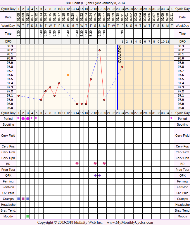 BBT Chart for cycle Jan 8, 2014