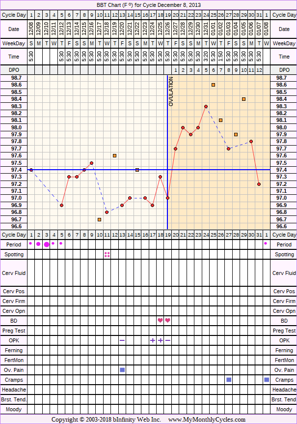 BBT Chart for cycle Dec 8, 2013