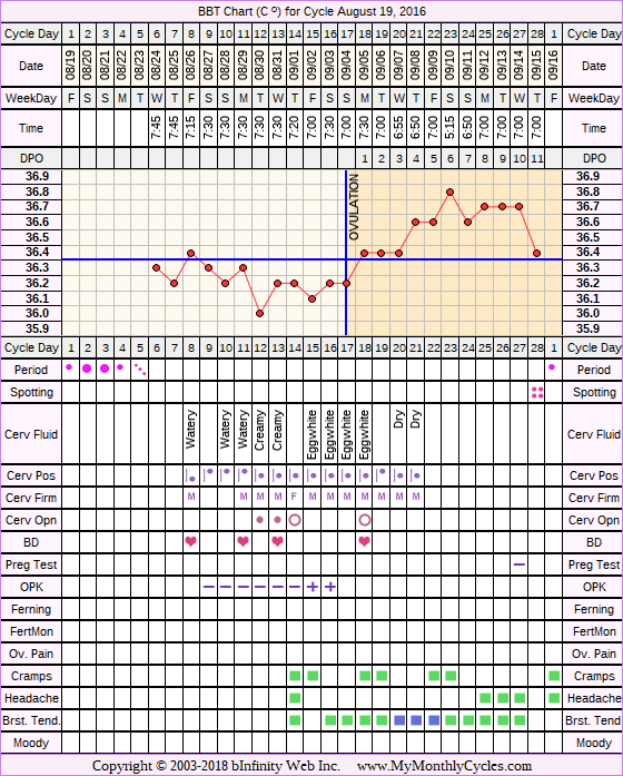 Fertility Chart for cycle Aug 19, 2016, chart owner tags: BFN (Not Pregnant), Ovulation Prediction Kits