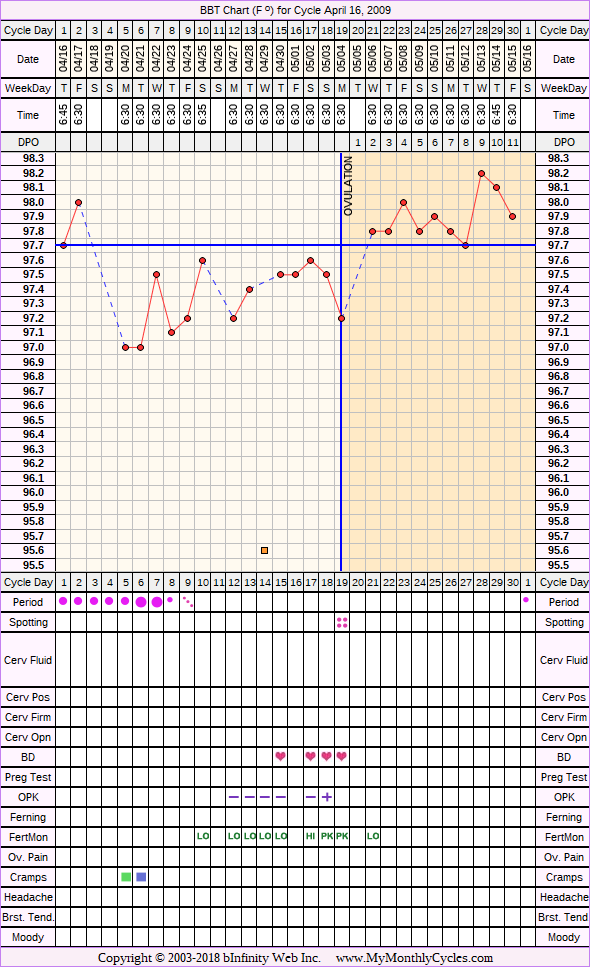 Fertility Chart for cycle Apr 16, 2009, chart owner tags: Acupuncture, BFN (Not Pregnant), Fertility Monitor, Herbal Fertility Supplement, Ovulation Prediction Kits