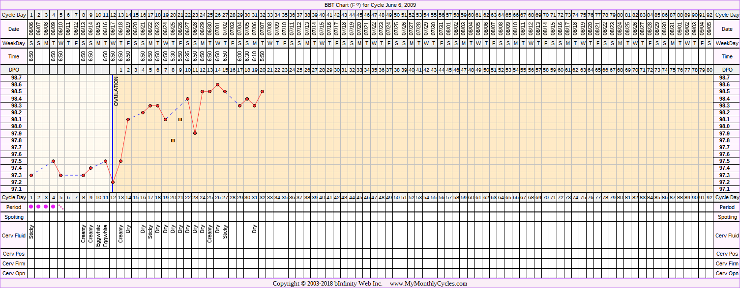 Fertility Chart for cycle Jun 6, 2009, chart owner tags: BFN (Not Pregnant), BFP (Pregnant), Biphasic, Triphasic
