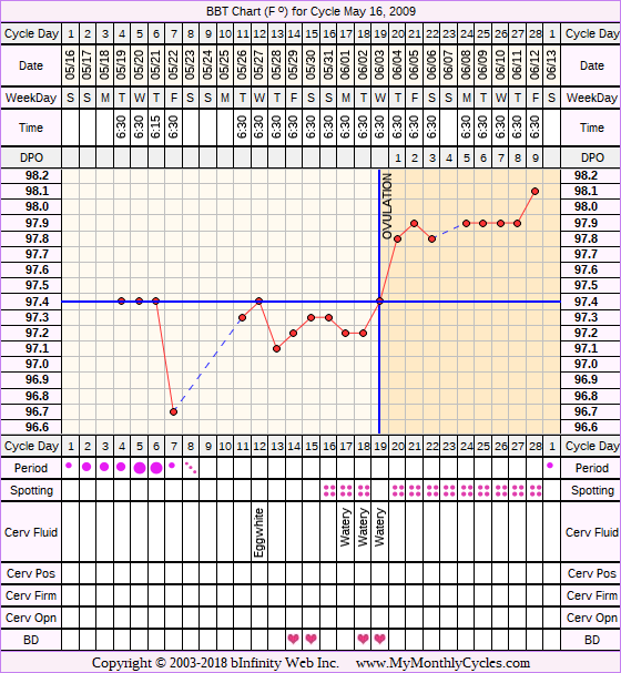 Fertility Chart for cycle May 16, 2009, chart owner tags: Acupuncture, BFN (Not Pregnant), Fertility Monitor, Ovulation Prediction Kits
