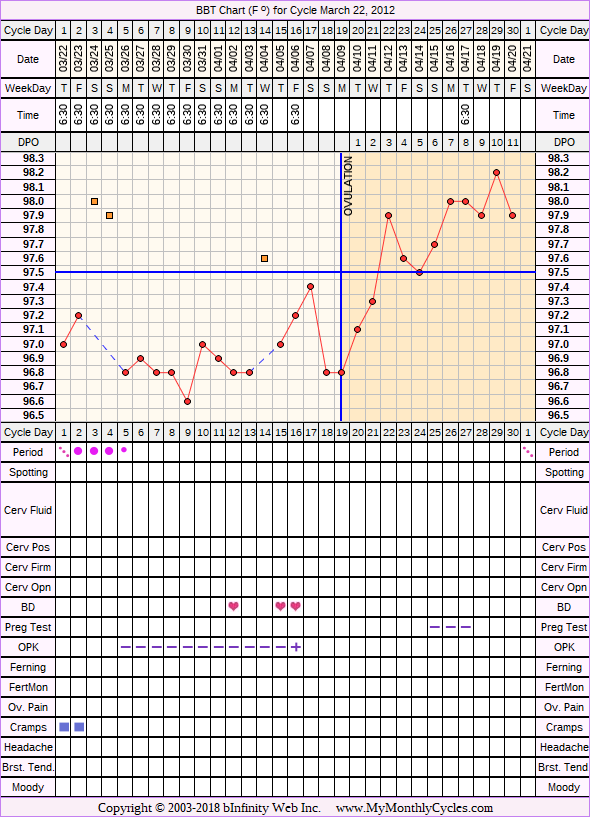 Fertility Chart for cycle Mar 22, 2012, chart owner tags: BFN (Not Pregnant), Ovulation Prediction Kits, Over Weight