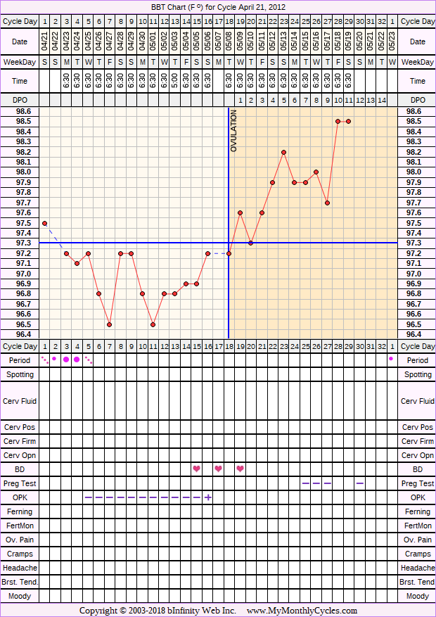 BBT Chart for cycle Apr 21, 2012